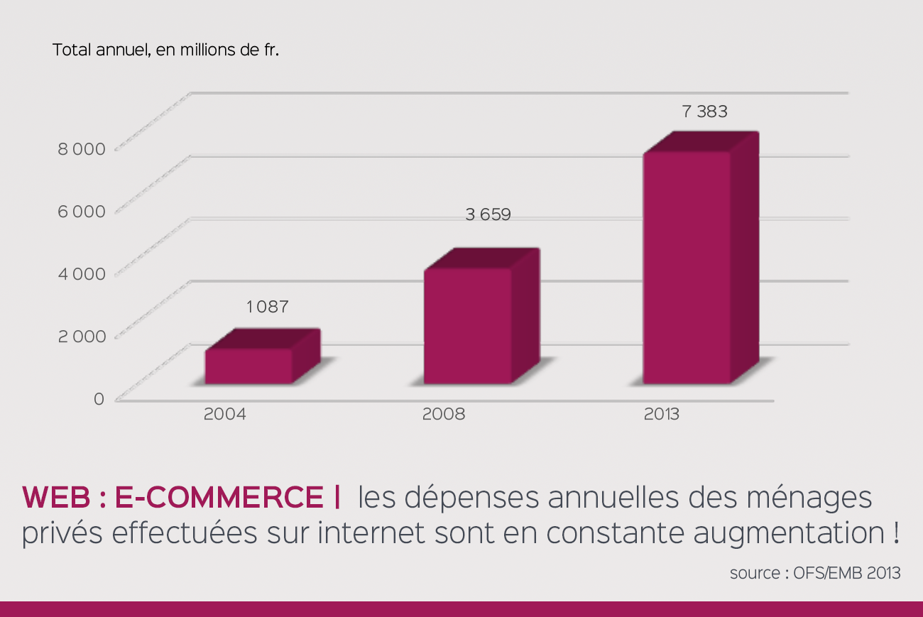 e-boutique en augmentation sur le web